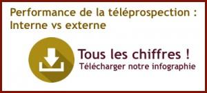 CTA telepro interne vs externe
