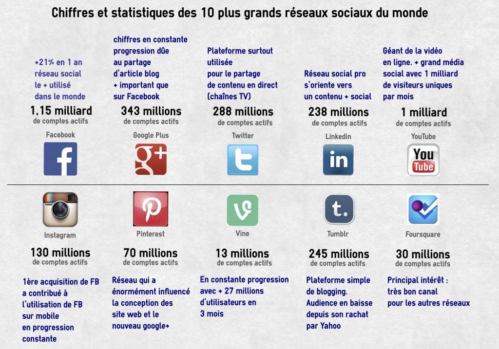 chiffres et statistiques des 10 plus grands réseaux sociaux du monde