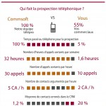 infographie performance Teleprospection btob