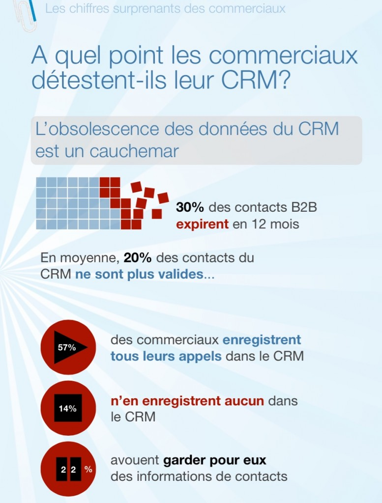 statistiques CRM ikosysteme