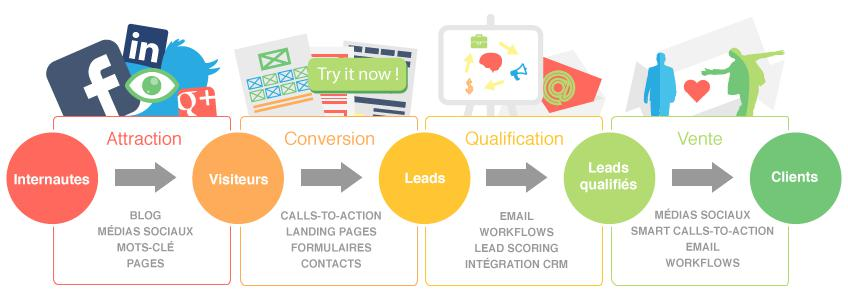 processus generation de leads