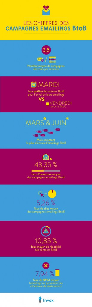 infographie-emailing-b2b